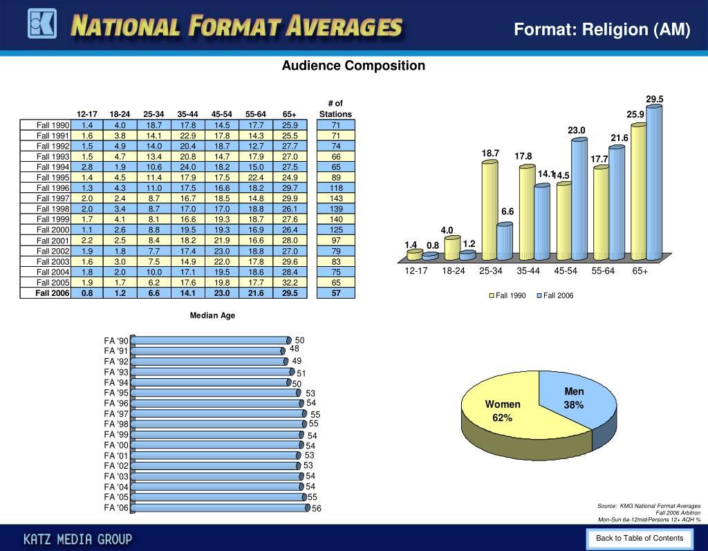 Format: Religion (AM)