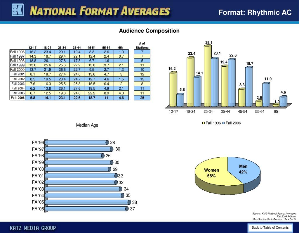 Format: Rhythmic AC