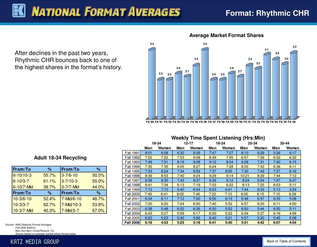 Format: Rhythmic CHR