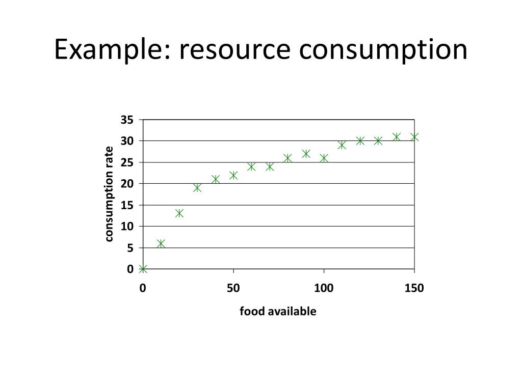 Example: resource consumption