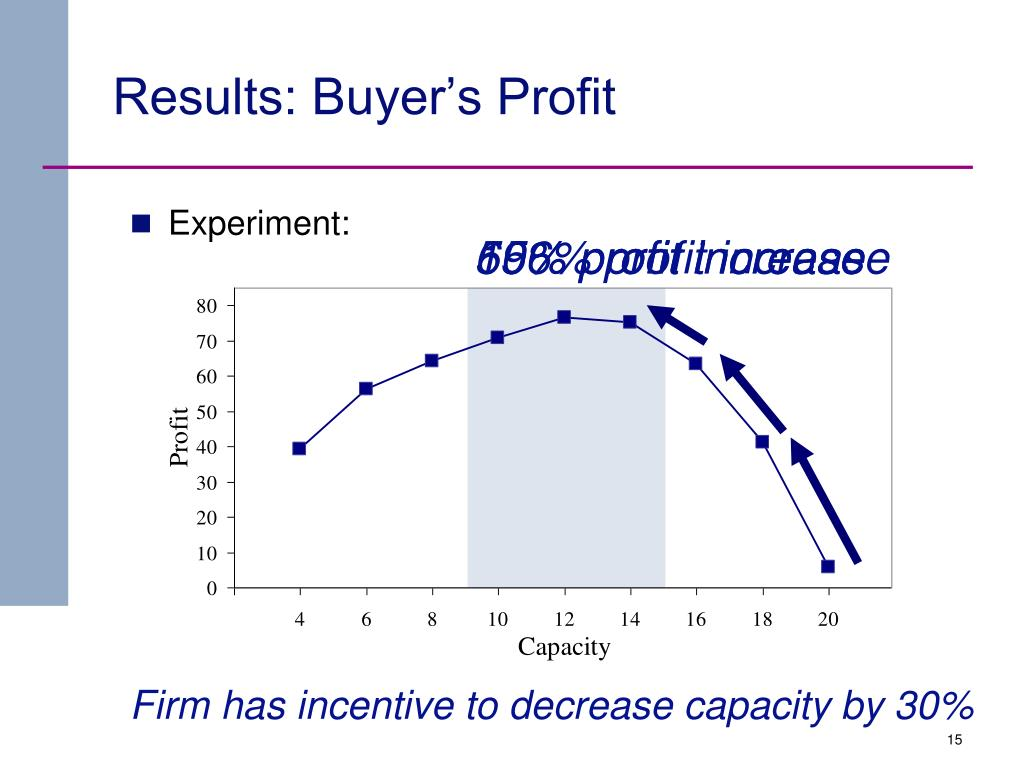 Results: Buyer's Profit