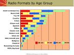 radio formats by age group