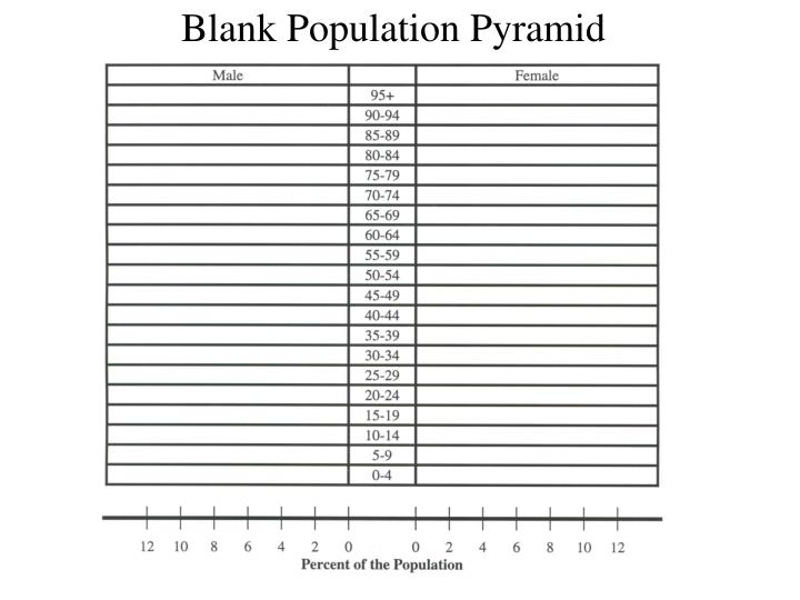 ppt blank population pyramid powerpoint presentation id 626095. Black Bedroom Furniture Sets. Home Design Ideas