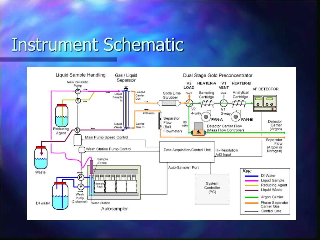 Instrument Schematic