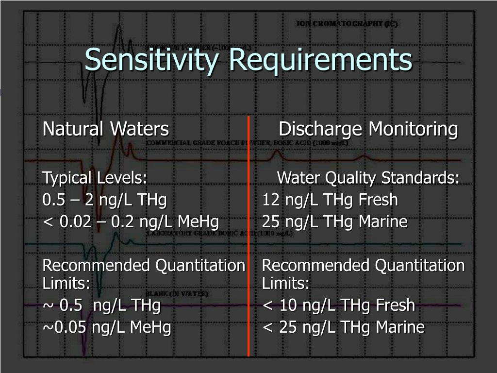 Sensitivity Requirements
