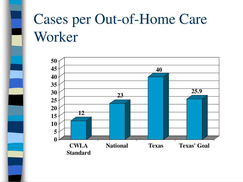 Cases per Out-of-Home Care Worker