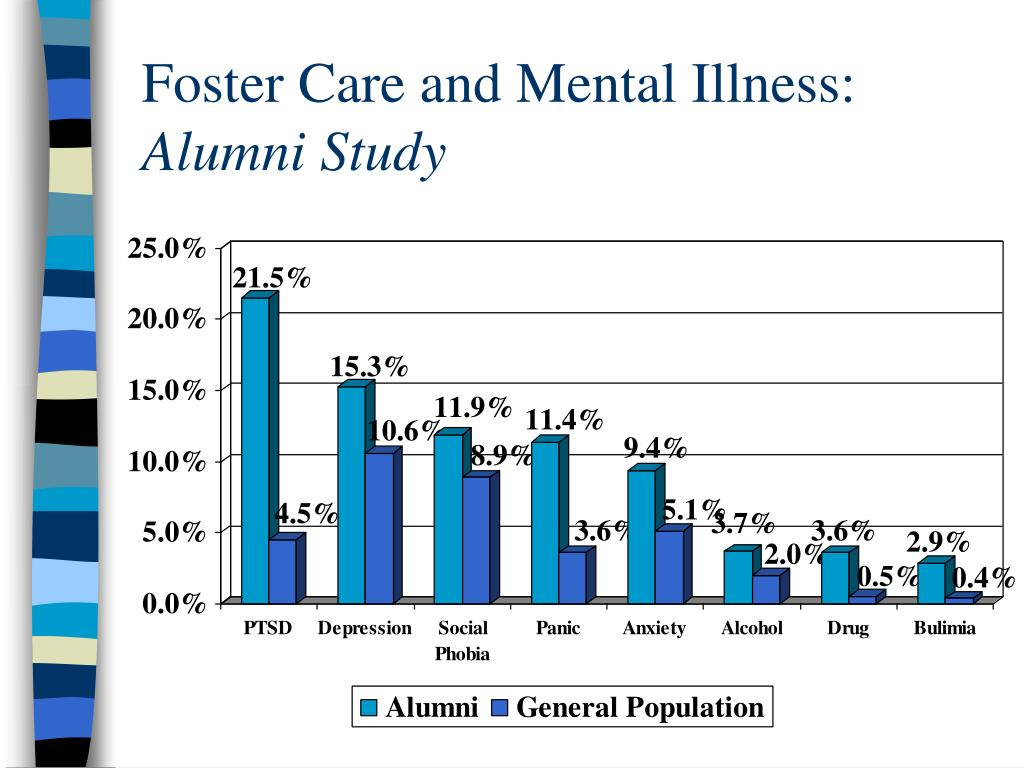 Foster Care and Mental Illness: