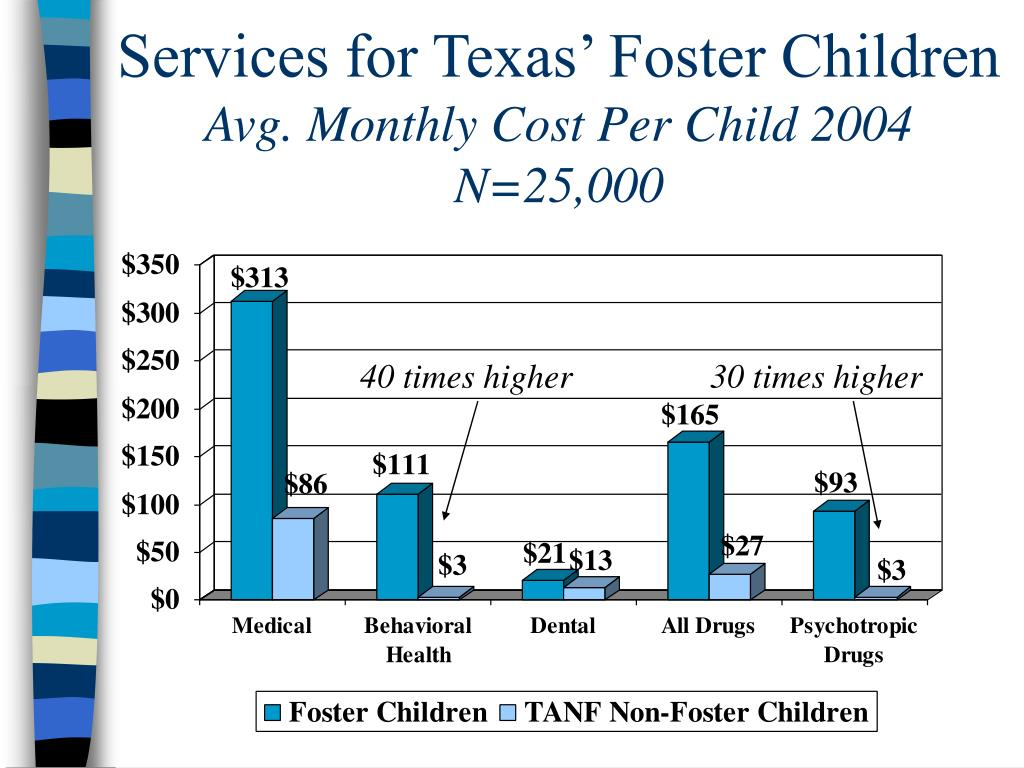 Services for Texas' Foster Children