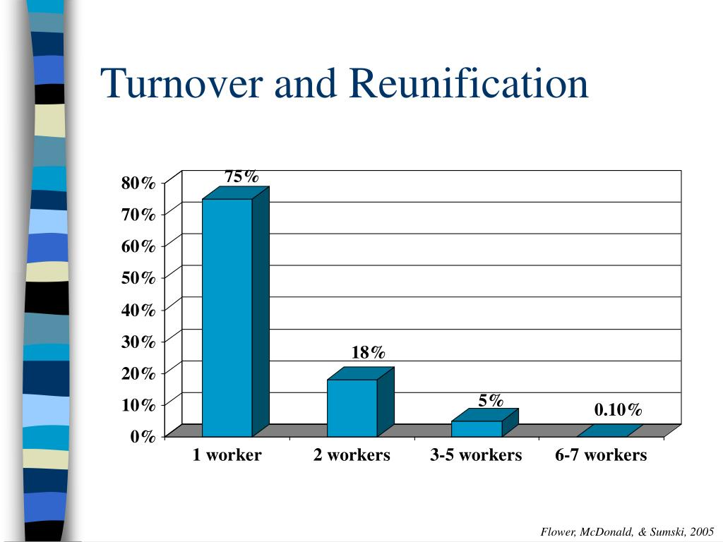 Turnover and Reunification