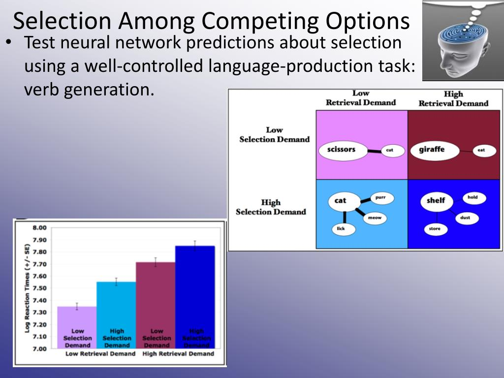 Selection Among Competing Options