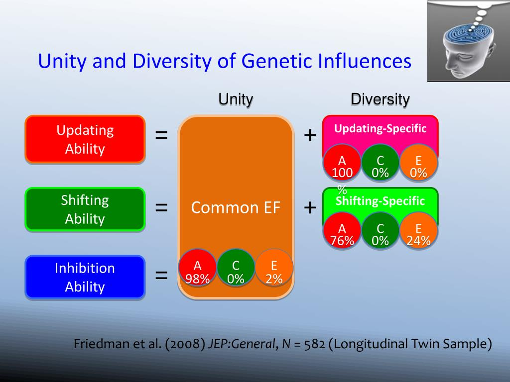 Unity and Diversity of Genetic Influences
