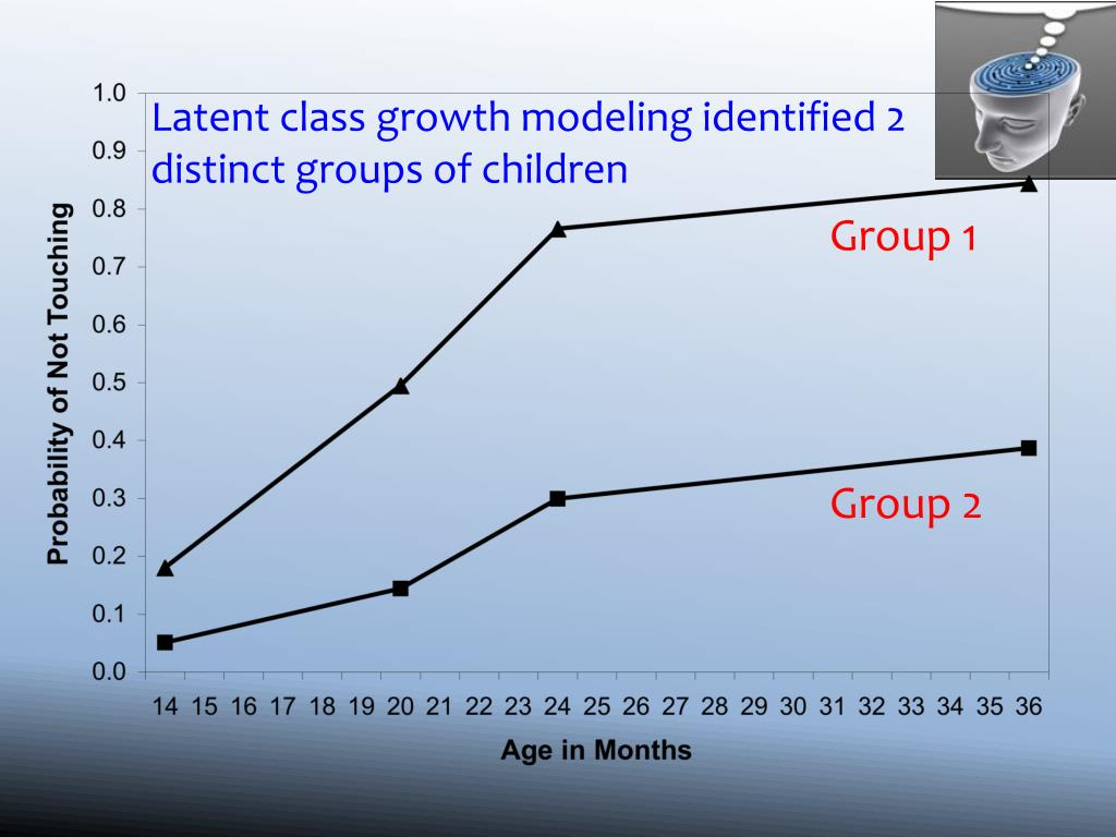 Latent class growth modeling identified 2 distinct groups of children