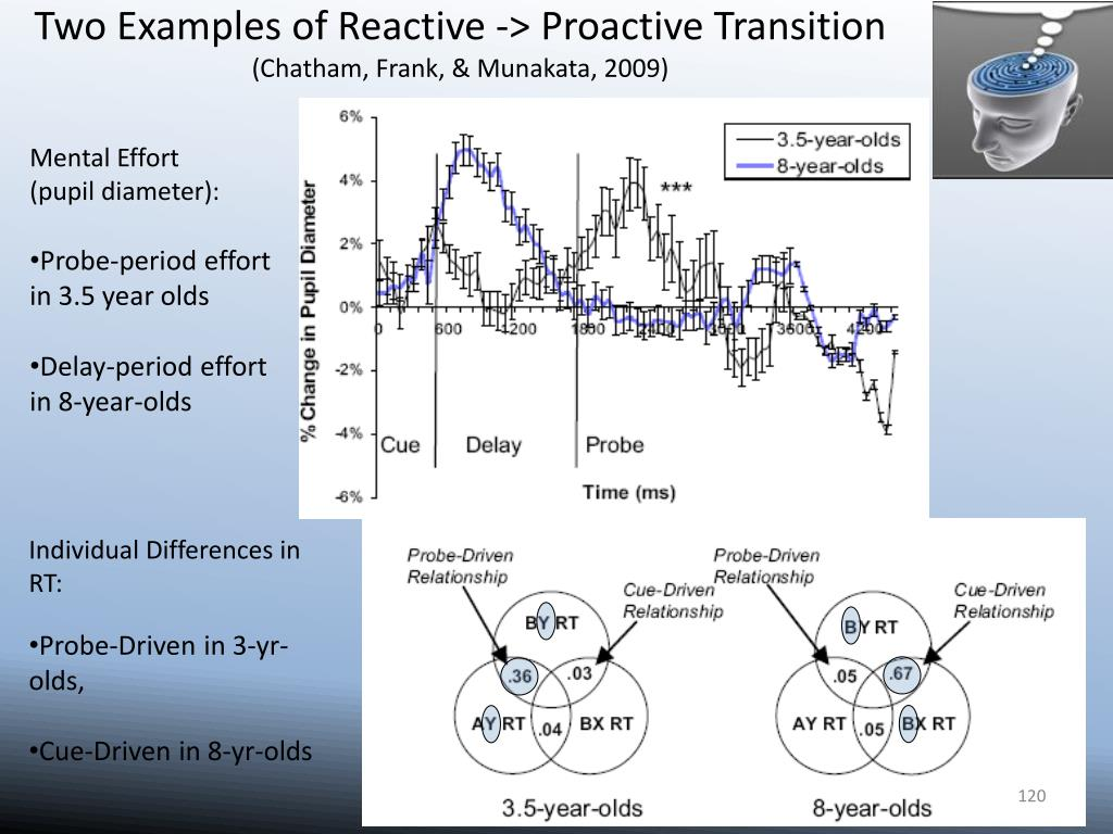 Two Examples of Reactive -> Proactive Transition