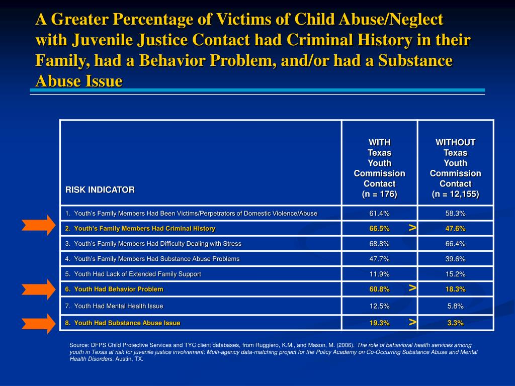 A Greater Percentage of Victims of Child Abuse/Neglect