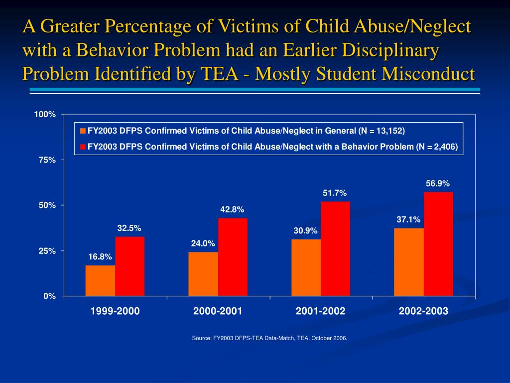 A Greater Percentage of Victims of Child Abuse/Neglect with a Behavior Problem had an Earlier Disciplinary Problem Identified by TEA - Mostly Student Misconduct
