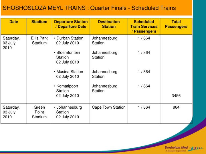 SHOSHOSLOZA MEYL TRAINS : Quarter Finals - Scheduled Trains