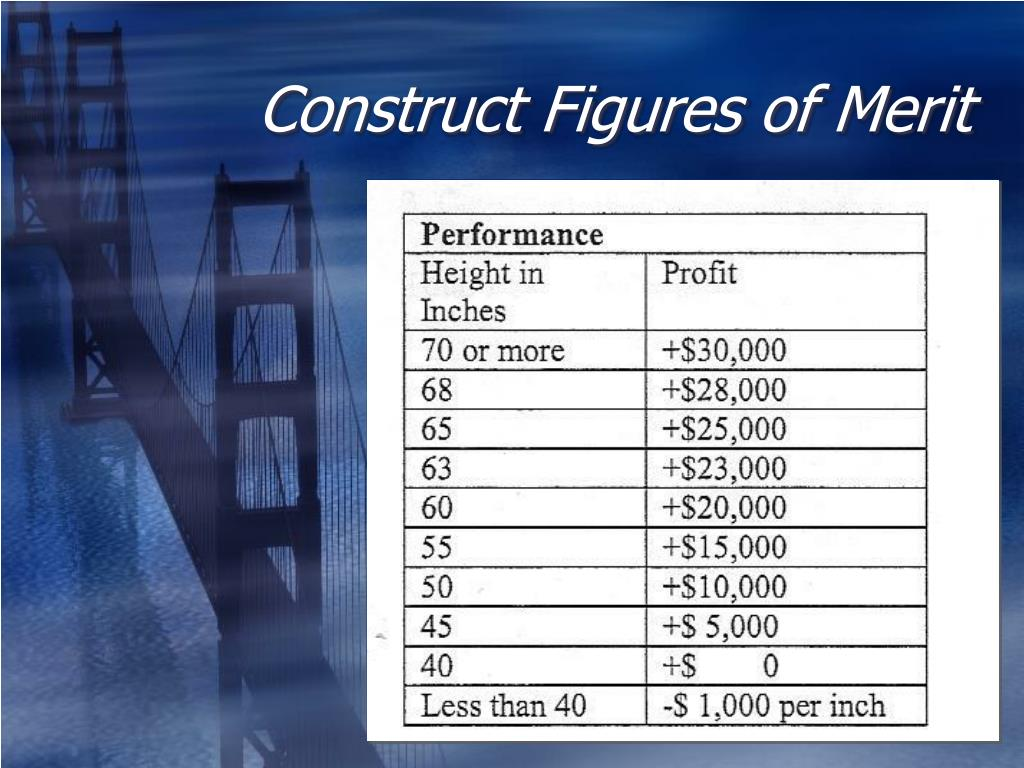 Construct Figures of Merit