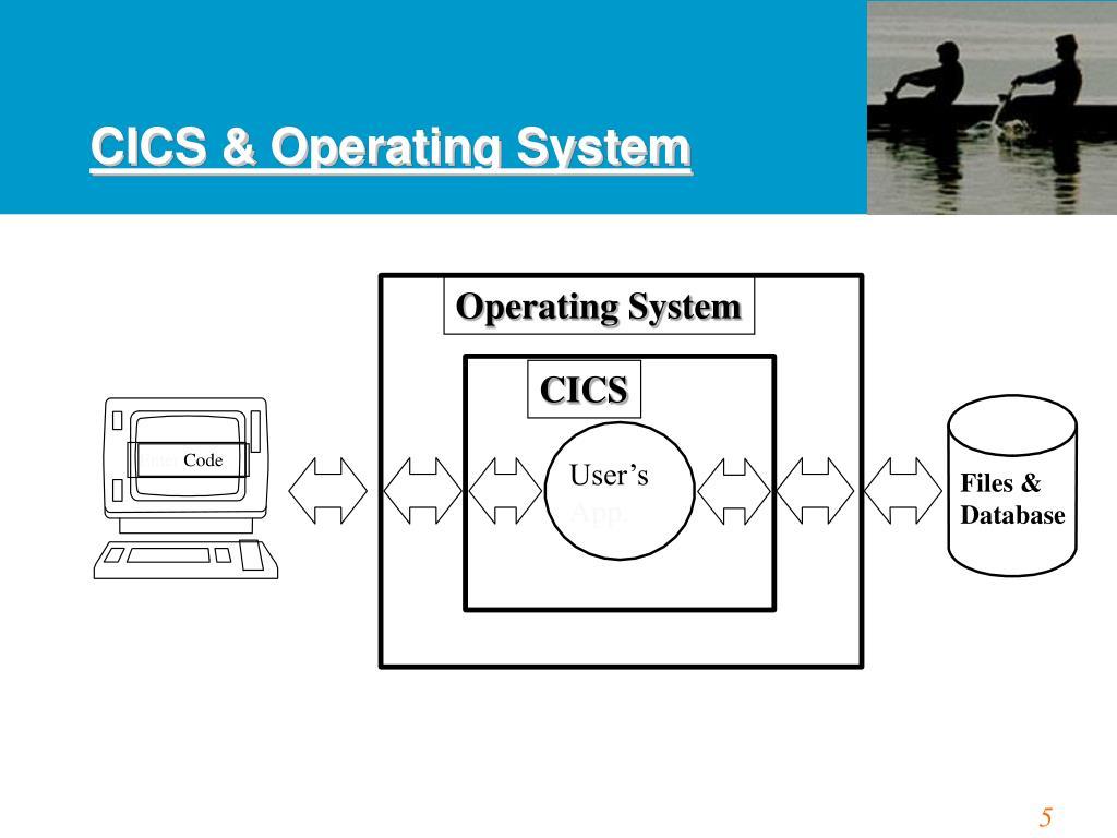 CICS & Operating System