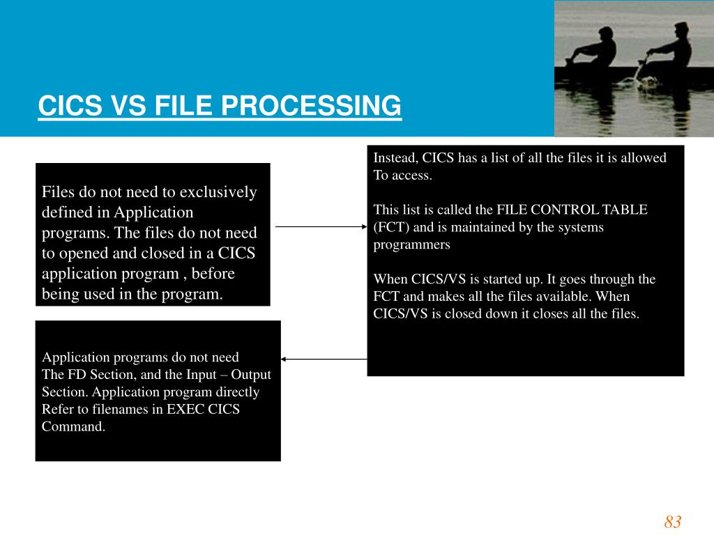CICS VS FILE PROCESSING