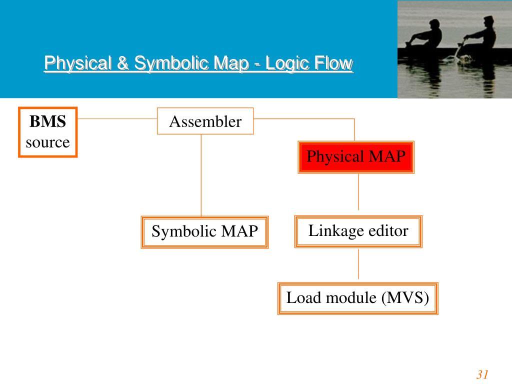 Physical & Symbolic Map - Logic Flow