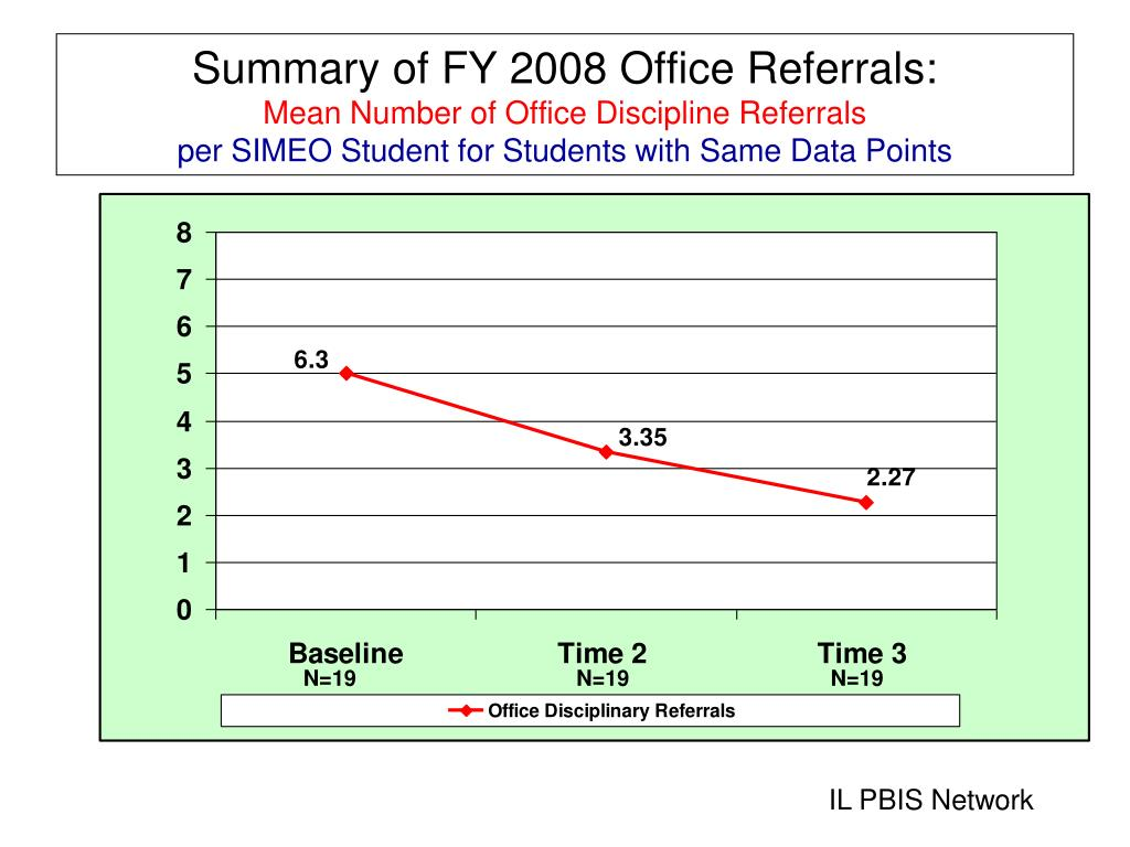 Summary of FY 2008 Office Referrals: