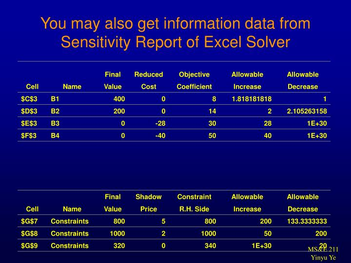 You may also get information data from Sensitivity Report of Excel Solver