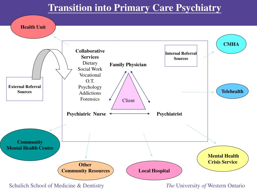 Transition into Primary Care Psychiatry