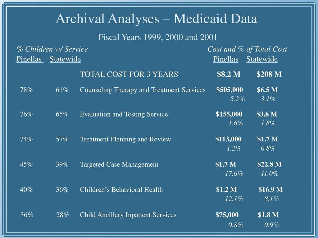 % Children w/ ServiceCost and % of Total Cost