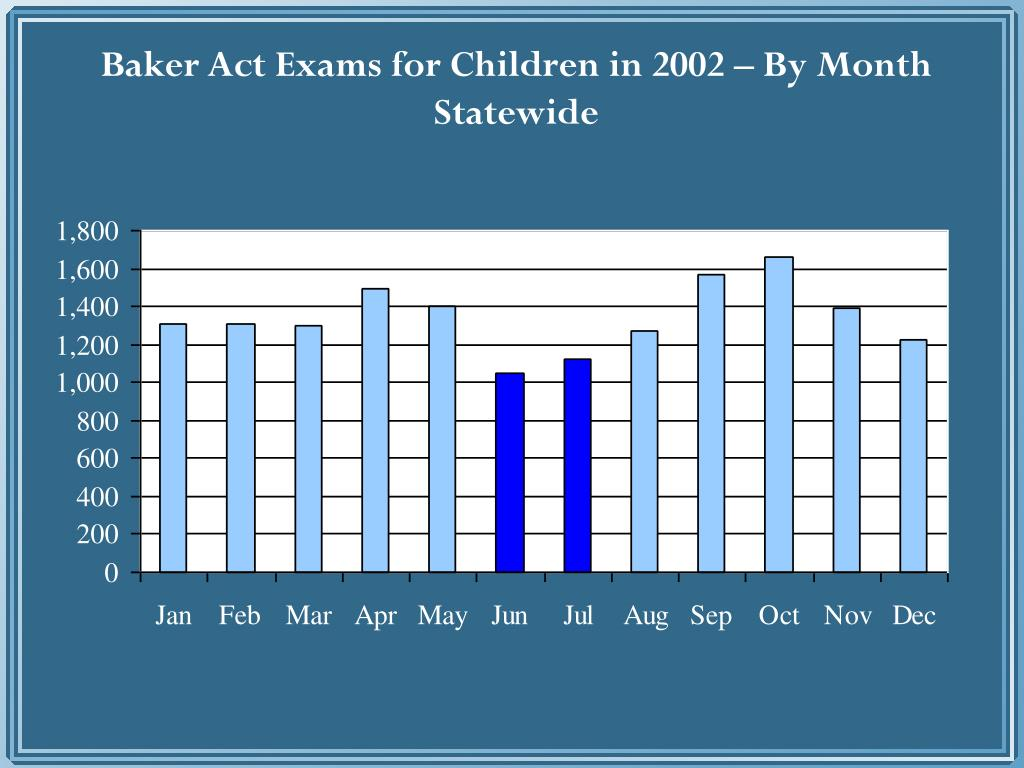 Baker Act Exams for Children in 2002 – By Month