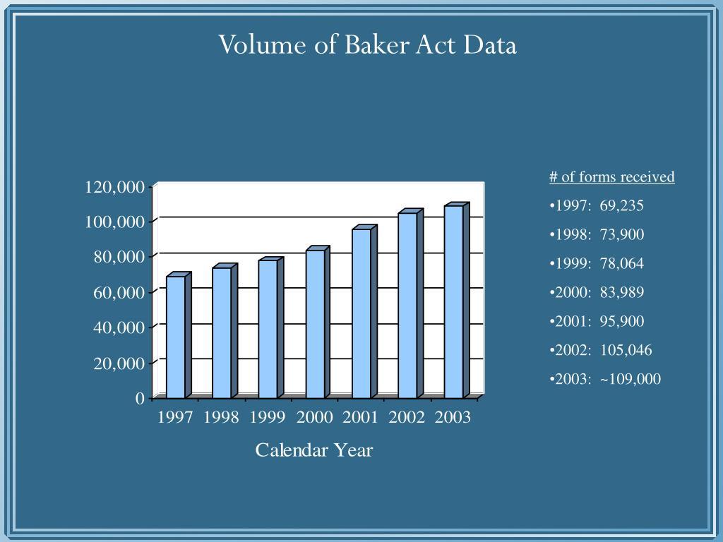 Volume of Baker Act Data