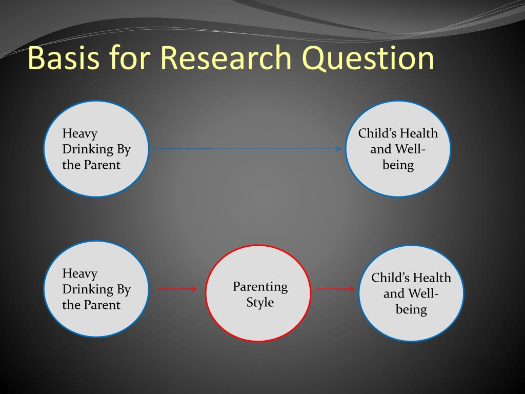 Basis for Research Question