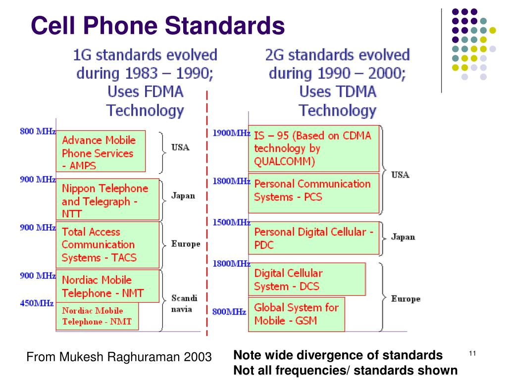Cell Phone Standards