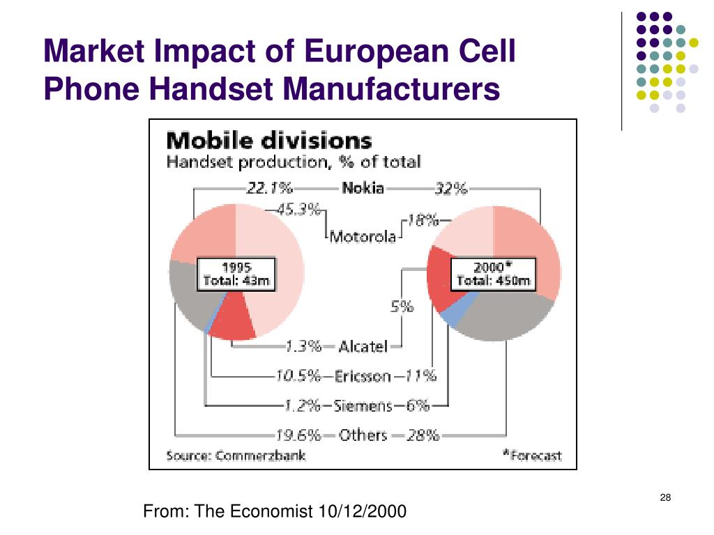 Market Impact of European Cell Phone Handset Manufacturers