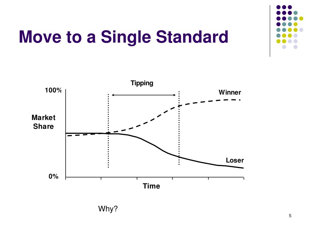 Move to a Single Standard