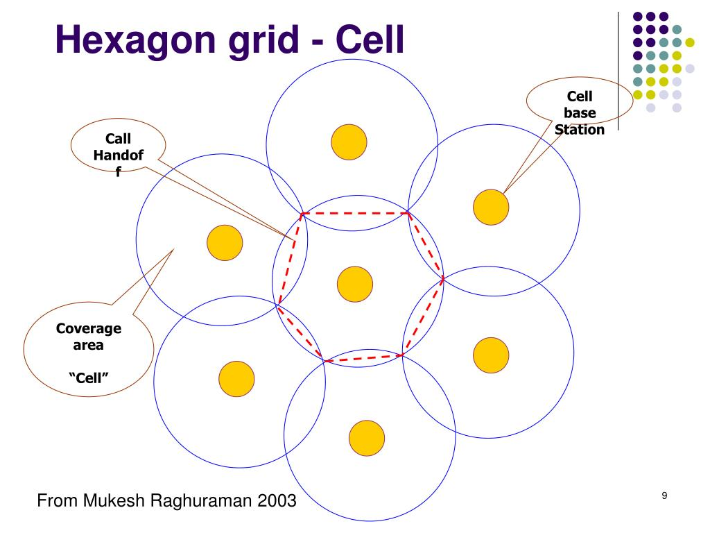 Hexagon grid - Cell