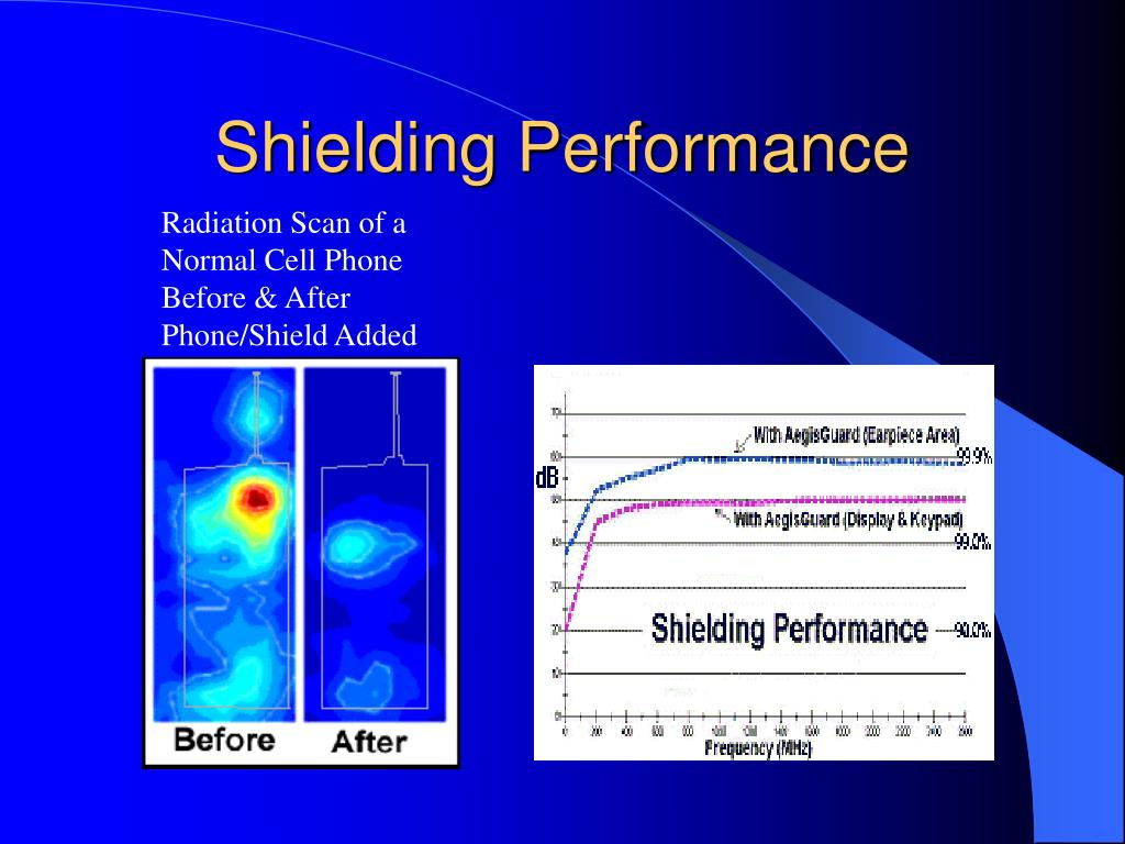 Shielding Performance