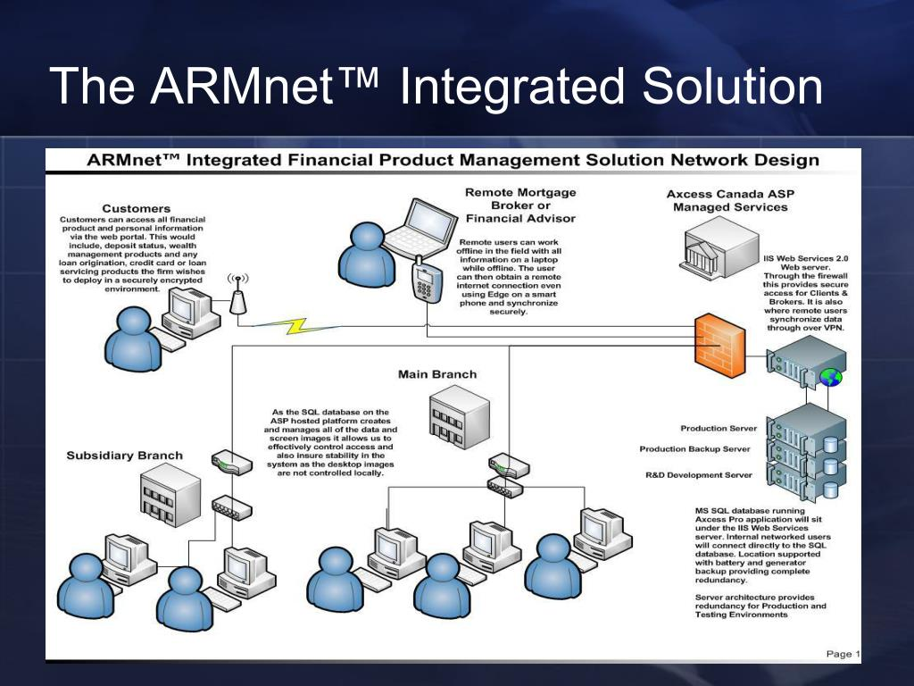 The ARMnet™ Integrated Solution