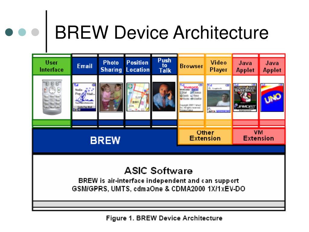 BREW Device Architecture