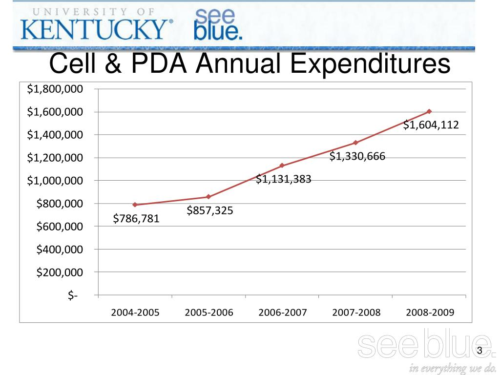Cell & PDA Annual Expenditures