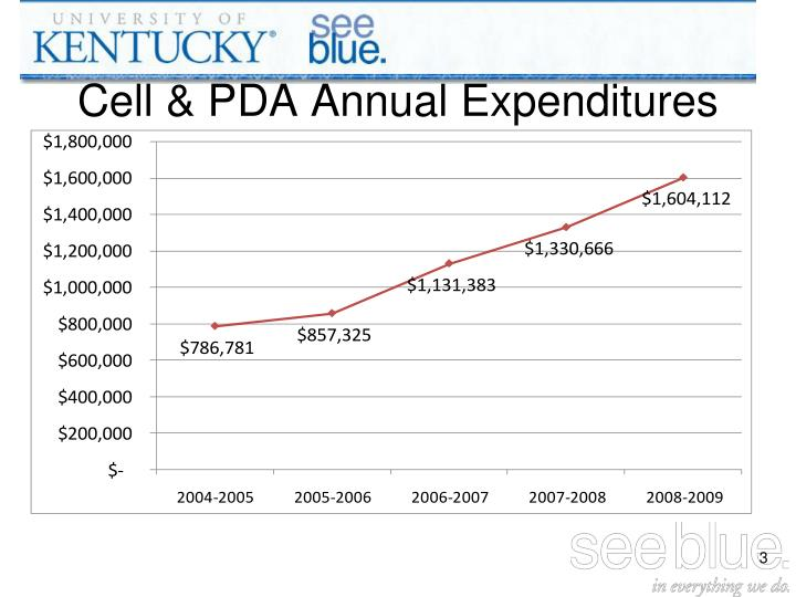 Cell pda annual expenditures
