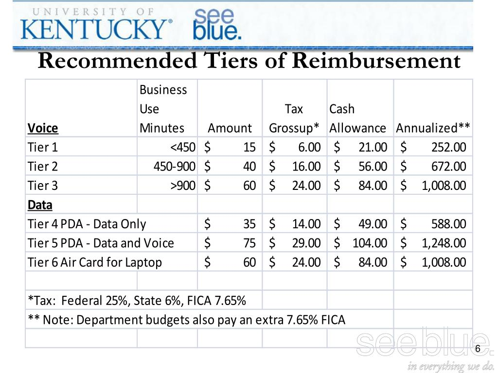 Recommended Tiers of Reimbursement