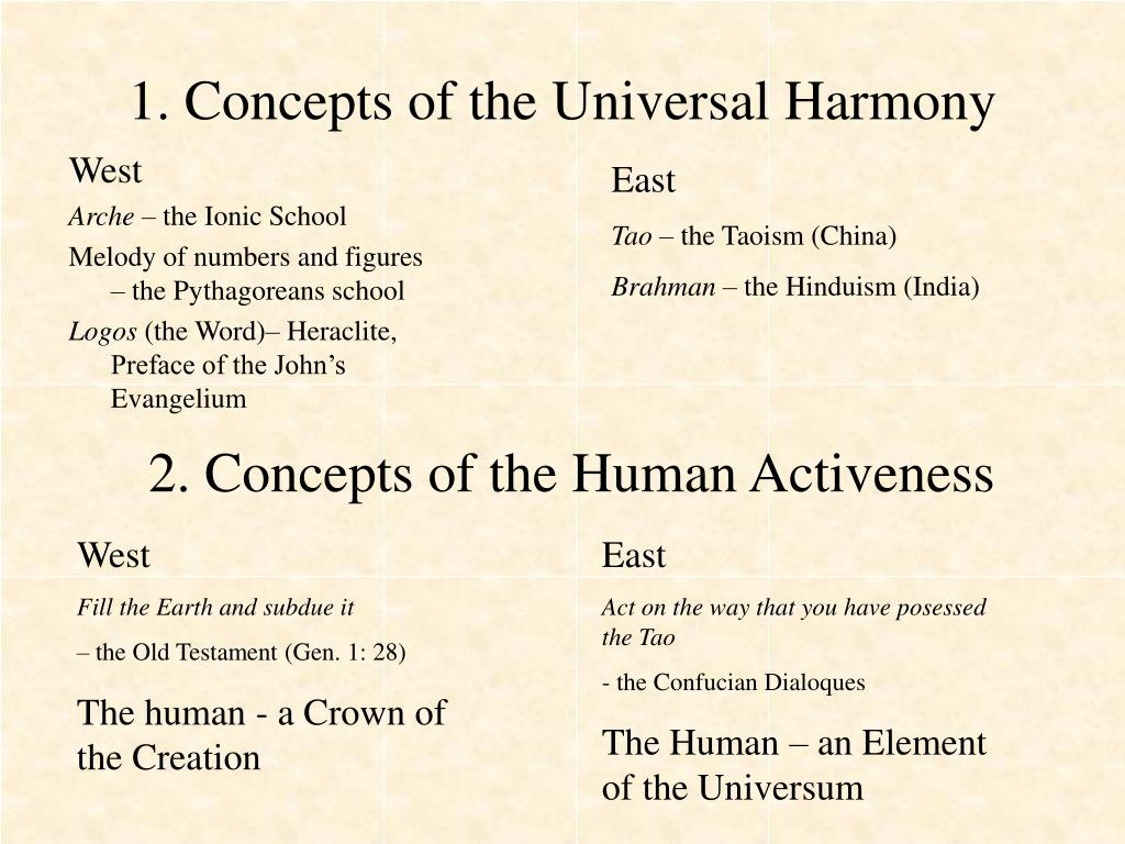 1. Concepts of the Universal Harmony