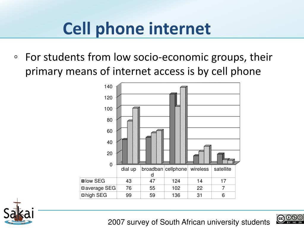 Cell phone internet