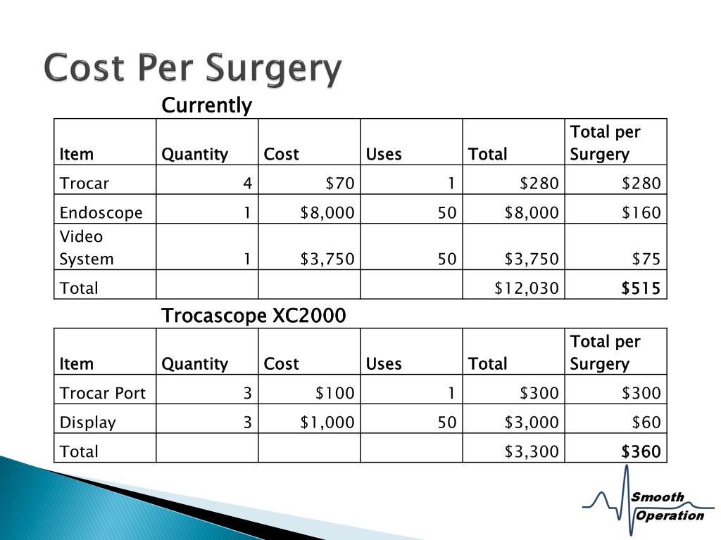 Cost Per Surgery