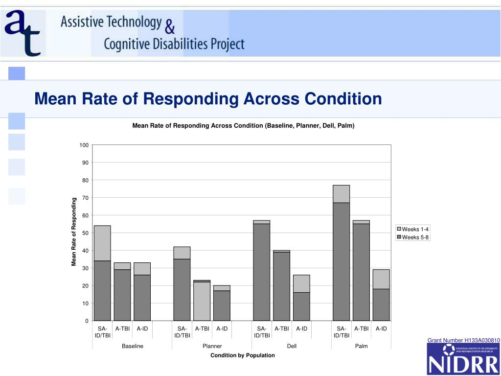 Mean Rate of Responding Across Condition (Baseline, Planner, Dell, Palm)