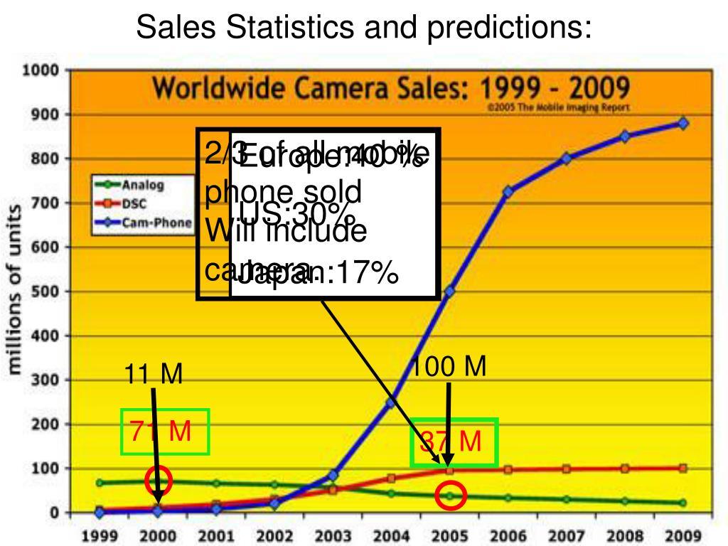 Sales Statistics and predictions: