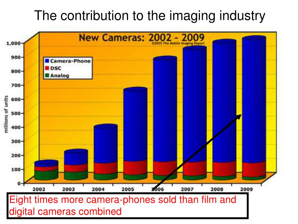 The contribution to the imaging industry