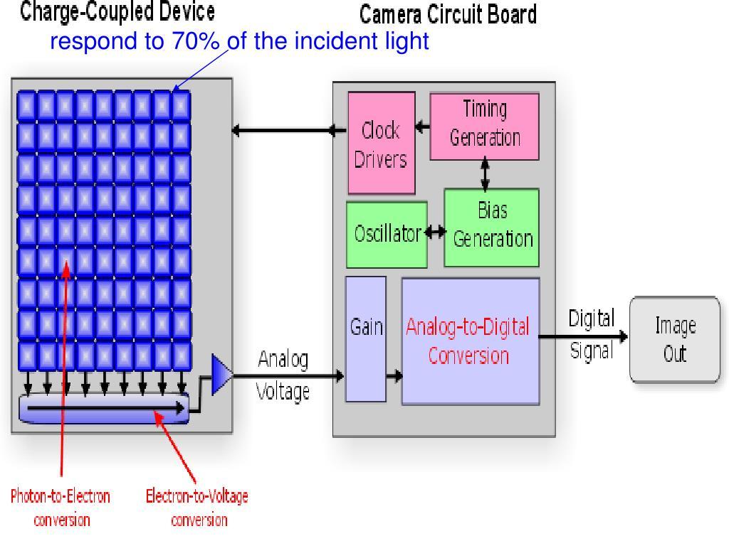 The image sensor chip :