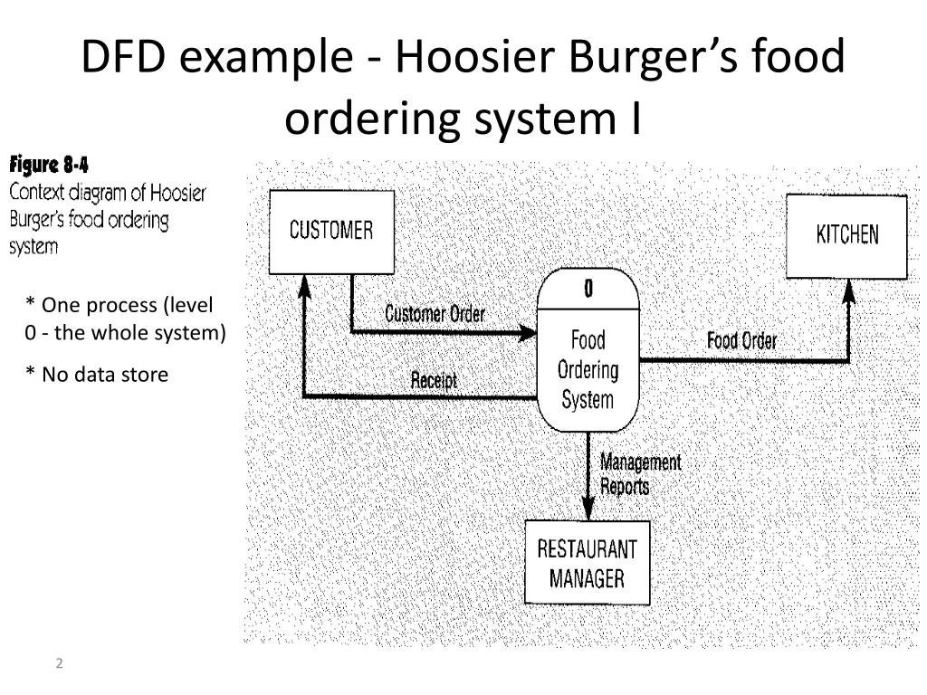 DFD example - Hoosier Burger's food ordering system I