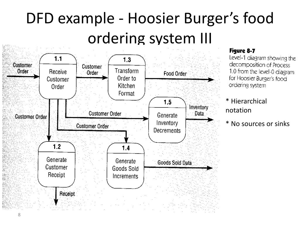 DFD example - Hoosier Burger's food ordering system III